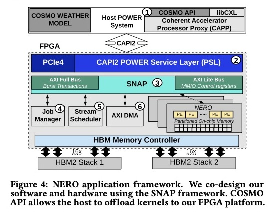 NERO-near-memory-stencil-acceleration-for-weather_fpl20_page5